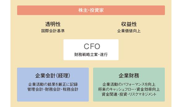 cfo 最高財務責任者 とは jacfo 一般社団法人 日本cfo協会